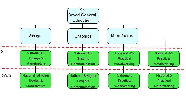 Craft Design Technology C D T